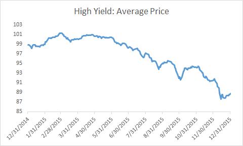 HY Avg price 2015