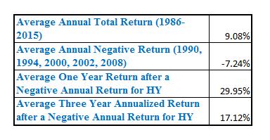 Returns following negative yrs