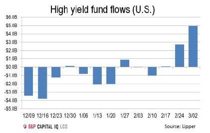 HY fund flows 3-3-16