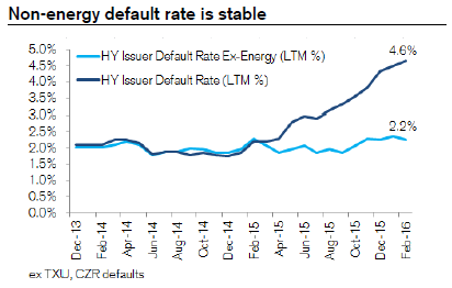 Non energy default rate 3-4-16