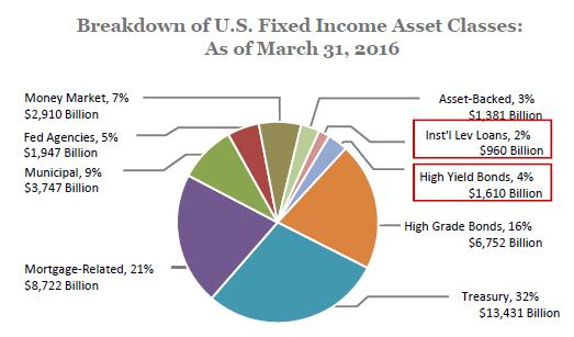 FI Asset Class 3-31-16