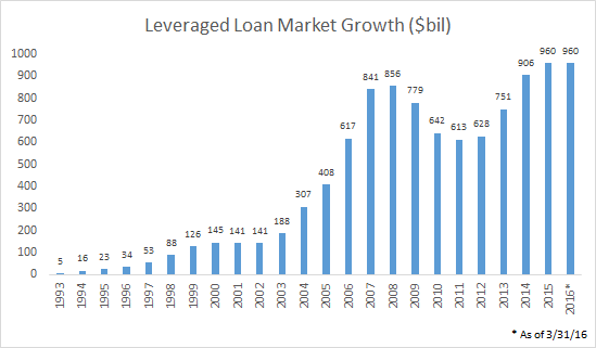 Leveraged Loan Market growth 8-24-16