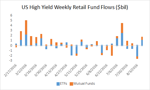 Weekly Fund Flows 8-10-16