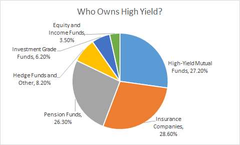 Who Owns HY 2015 8-24-16