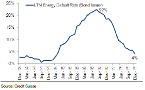 cs-energy-default-rates-expected-to-collapse