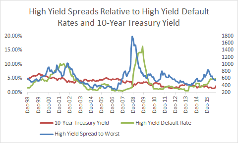 hy-spreads-vs-default-rates-10yr