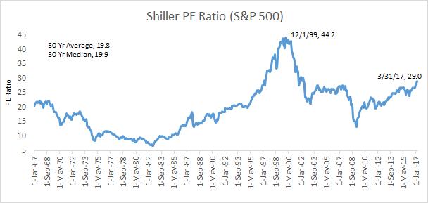 shiller pe ratio country